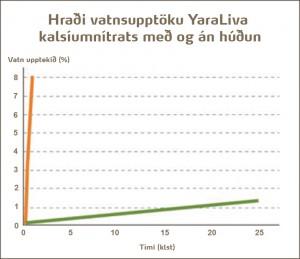 Yara tækni 1