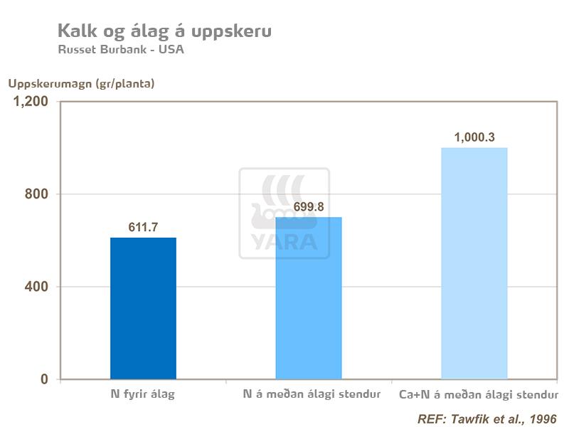 Kalk og álag á uppskeru