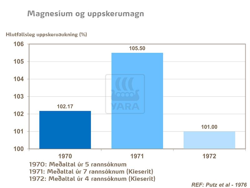 Magnesíum og uppskerumagn